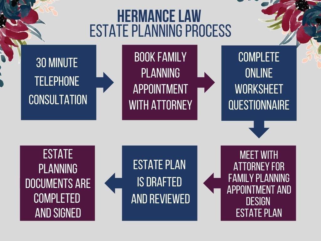 Hermance Law Estate Planning Process